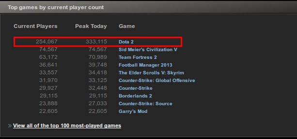 Spieler Statistik Steam CURRENT