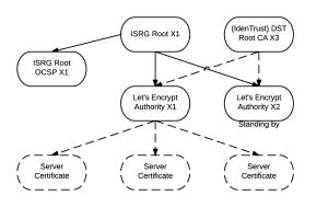 lets_encrypt_intermediate_cross_sign