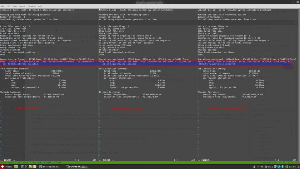 Der stichprobenartige Sysbench IO Test (beschrieben auf HowToForge) zeigt die grossen Unterschiede noch deutlicher, als DD.